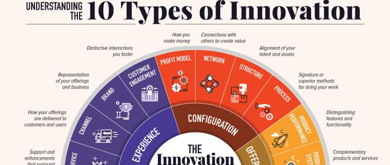 10 aandachtsgebieden voor innovatie